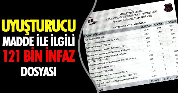 UYUŞTURUCU MADDE İLE İLGİLİ '121 BİN İNFAZ' DOSYASI