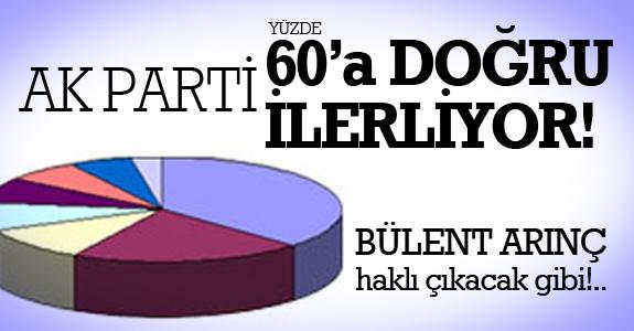 AK Parti yüzde 60'a doğru ilerliyor