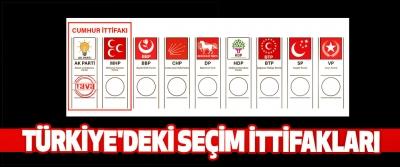 Türkiye'deki Seçim İttifakları